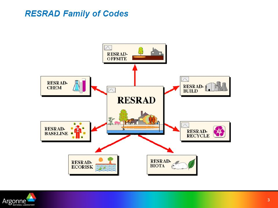 RESRAD Family of Codes