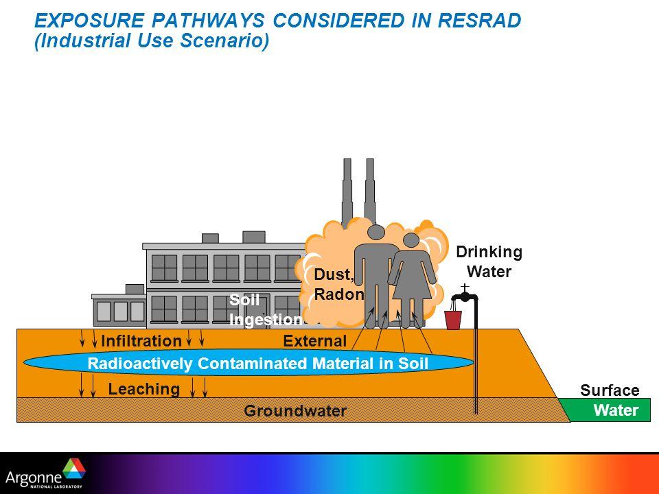 EXPOSURE PATHWAYS CONSIDERED IN RESRAD (Industrial Use Scenario)