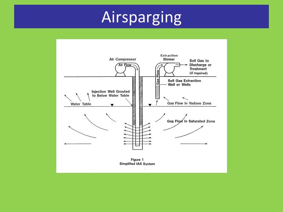 Airsparging