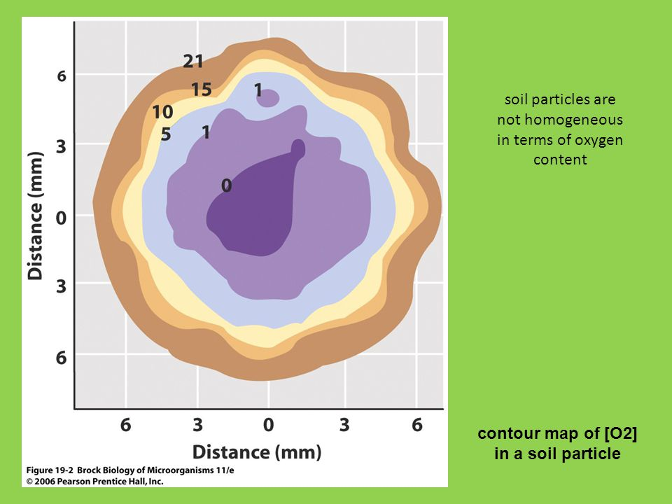 soil particles are not homogeneous in terms of oxygen content