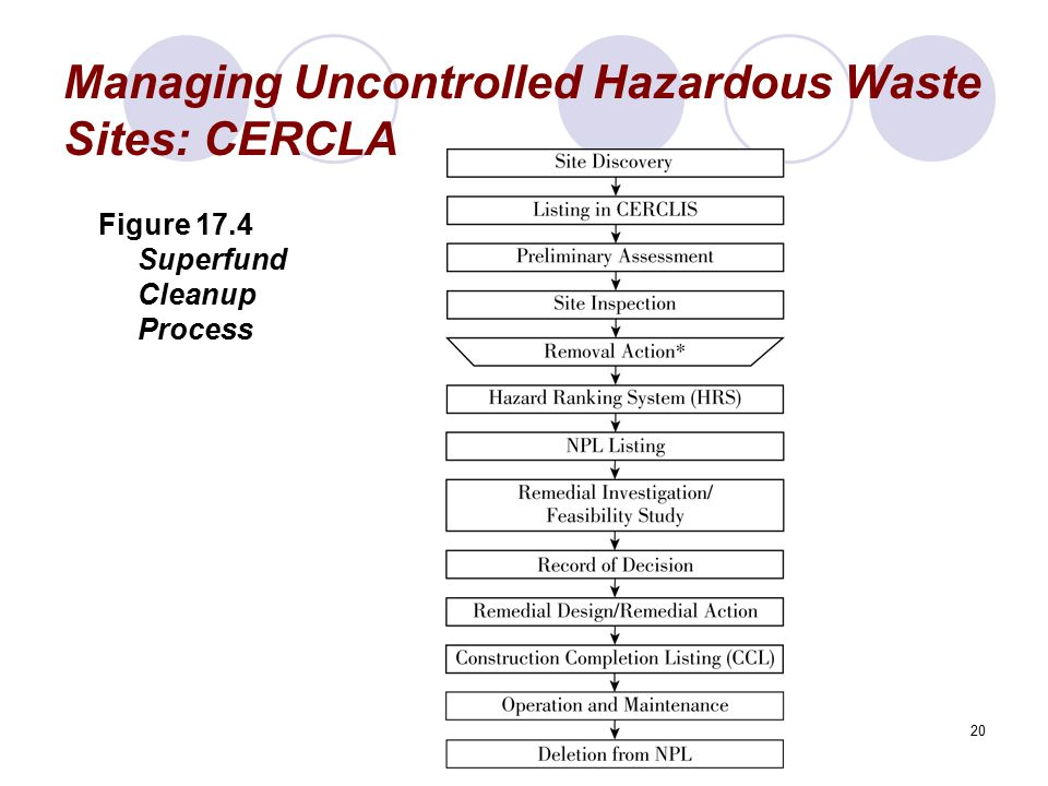 Managing Uncontrolled Hazardous Waste Sites: CERCLA