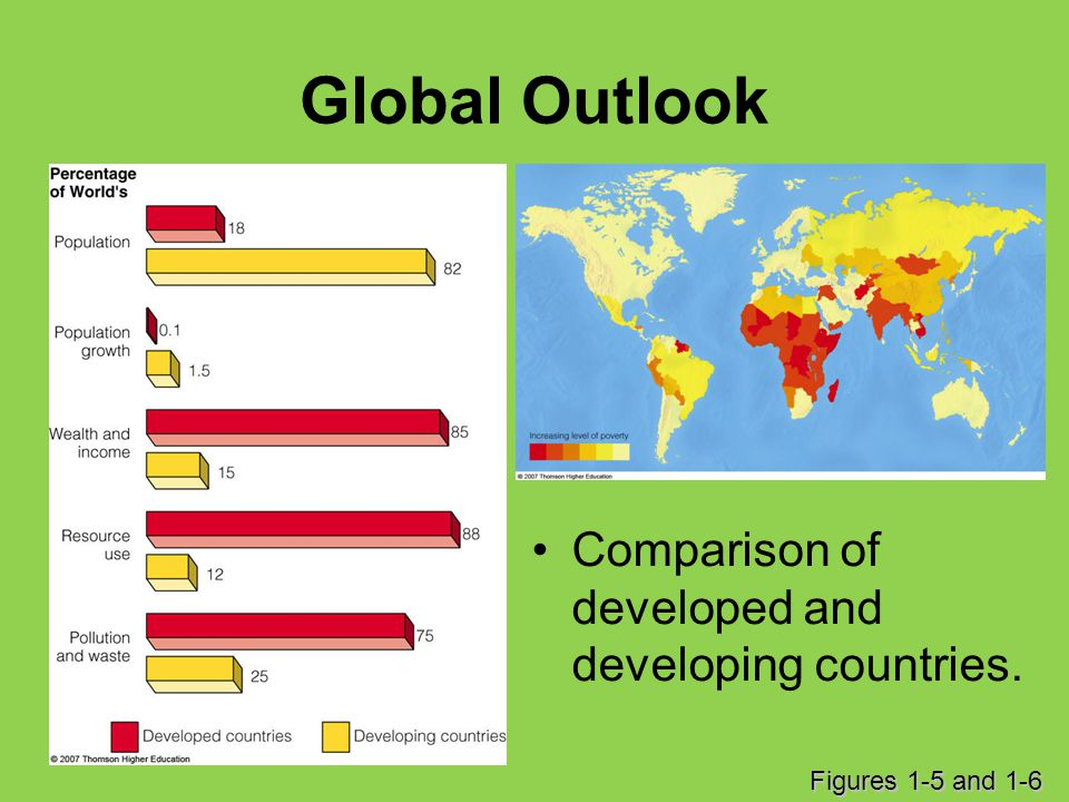 Global Outlook Comparison of developed and developing countries.