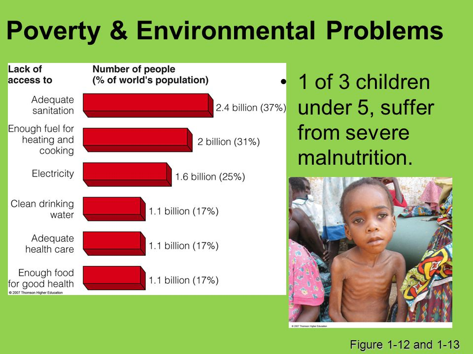 Poverty & Environmental Problems