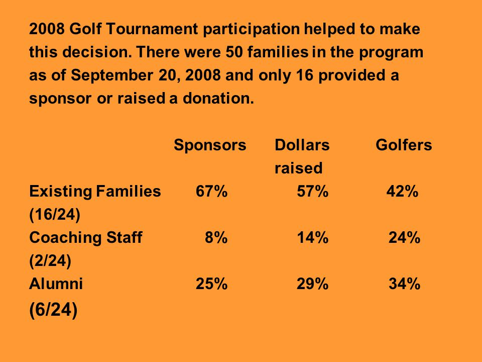 (6/24) 2008 Golf Tournament participation helped to make