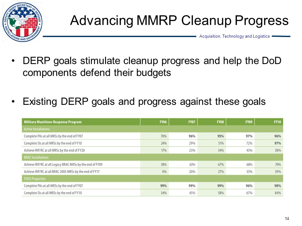 Advancing MMRP Cleanup Progress