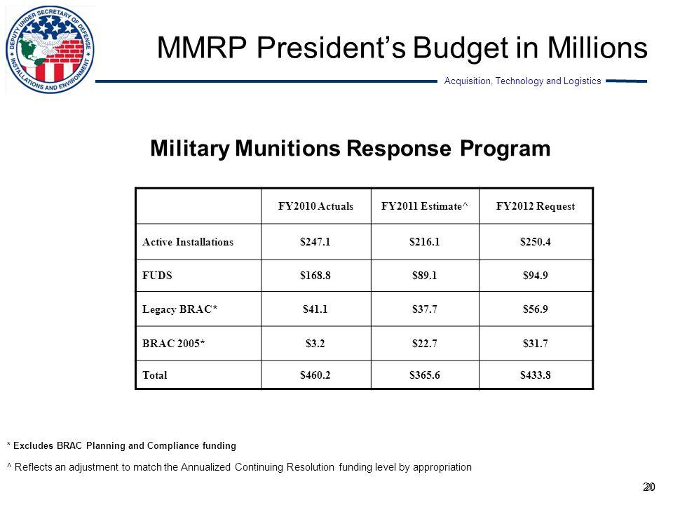 MMRP President's Budget in Millions