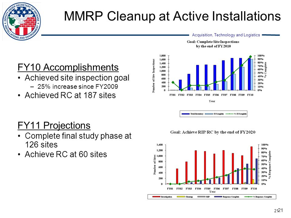 MMRP Cleanup at Active Installations