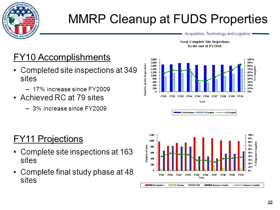 MMRP Cleanup at FUDS Properties