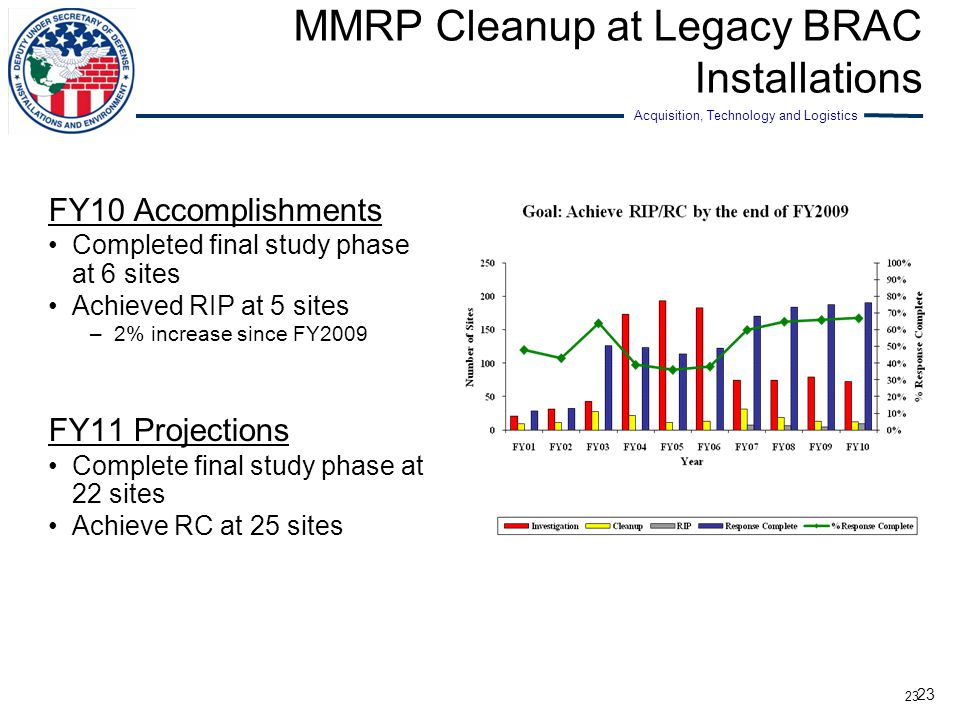 MMRP Cleanup at Legacy BRAC Installations