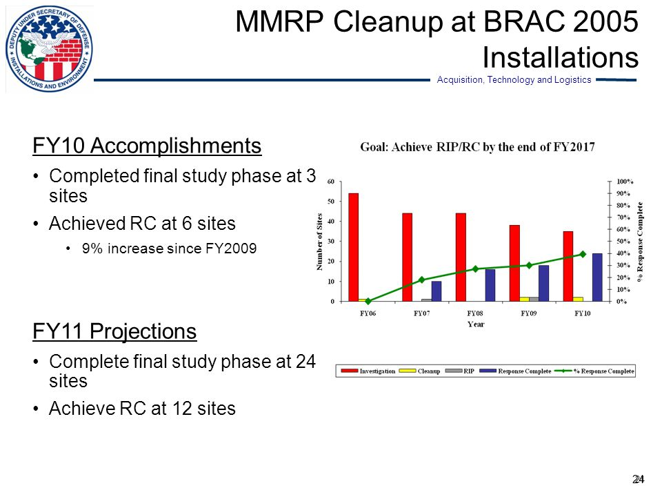 MMRP Cleanup at BRAC 2005 Installations