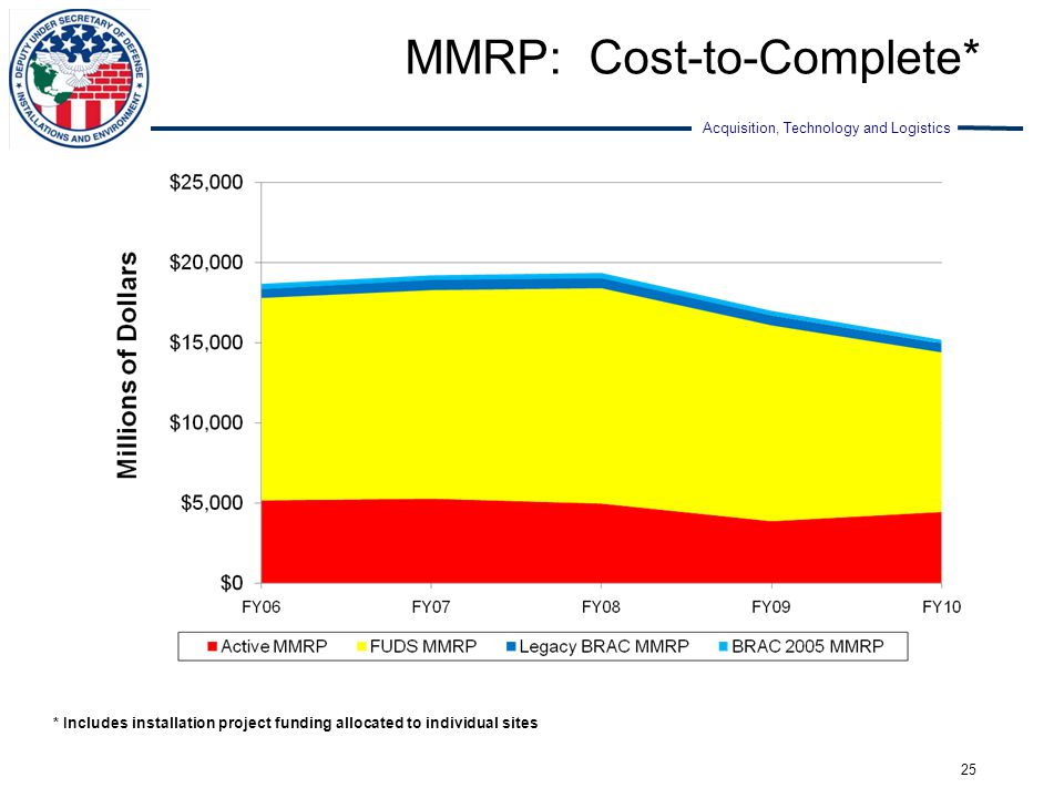 MMRP: Cost-to-Complete*