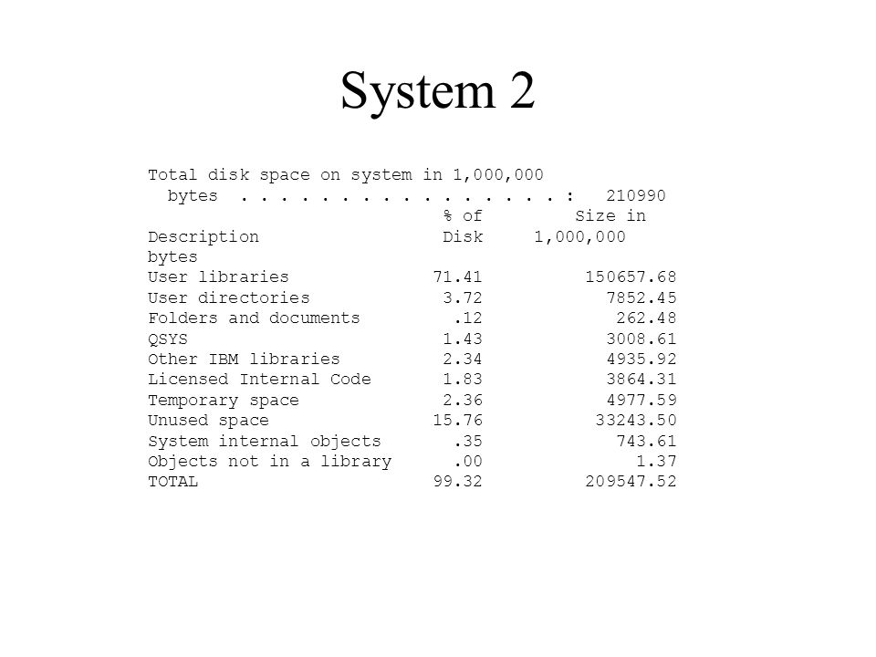 System 2 Total disk space on system in 1,000,000
