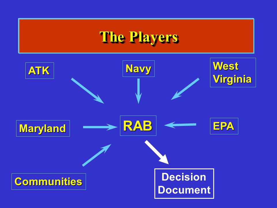 The Players RAB West Navy ATK Virginia EPA Maryland Decision Document