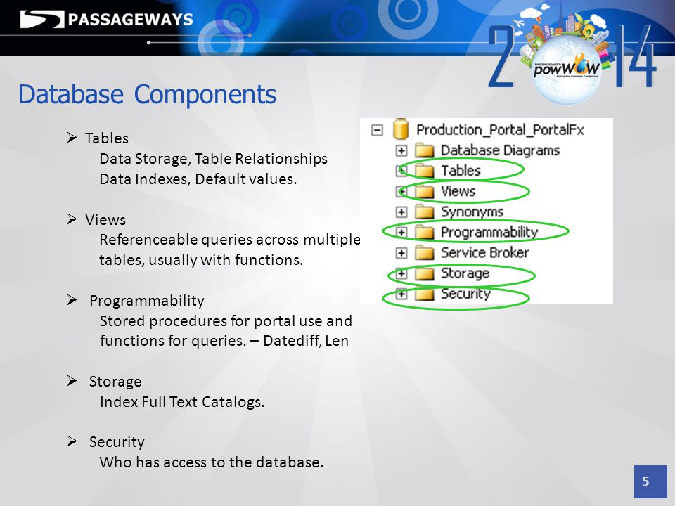 Database Components Tables Data Storage, Table Relationships