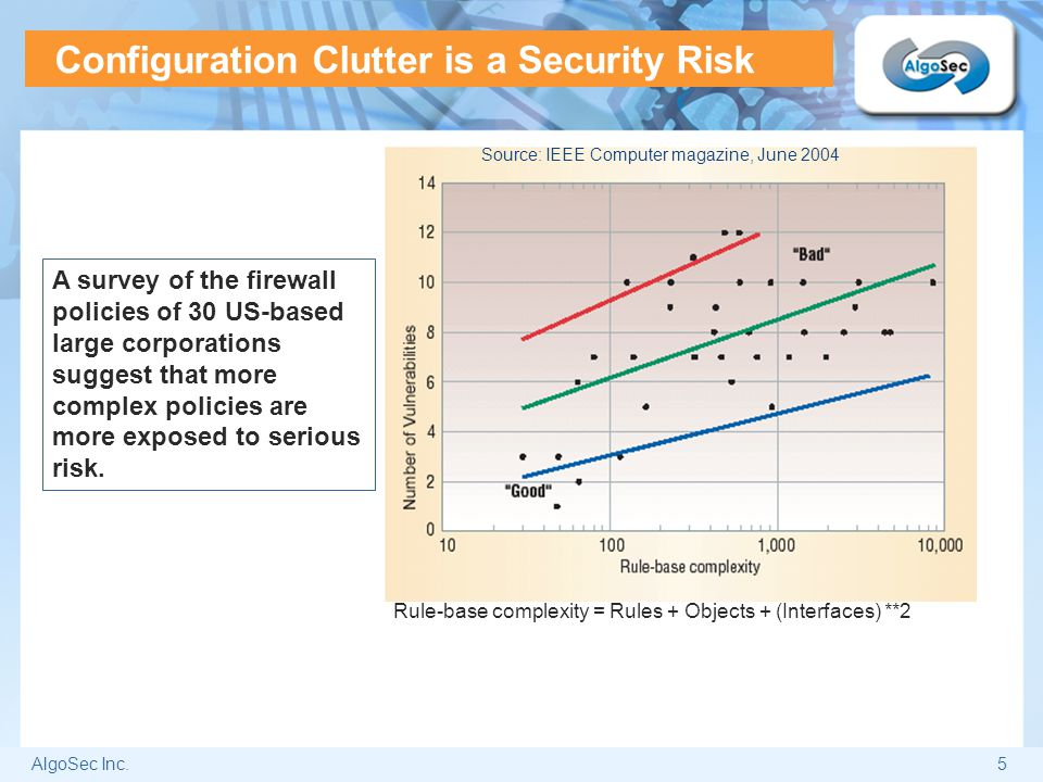 Configuration Clutter is a Security Risk