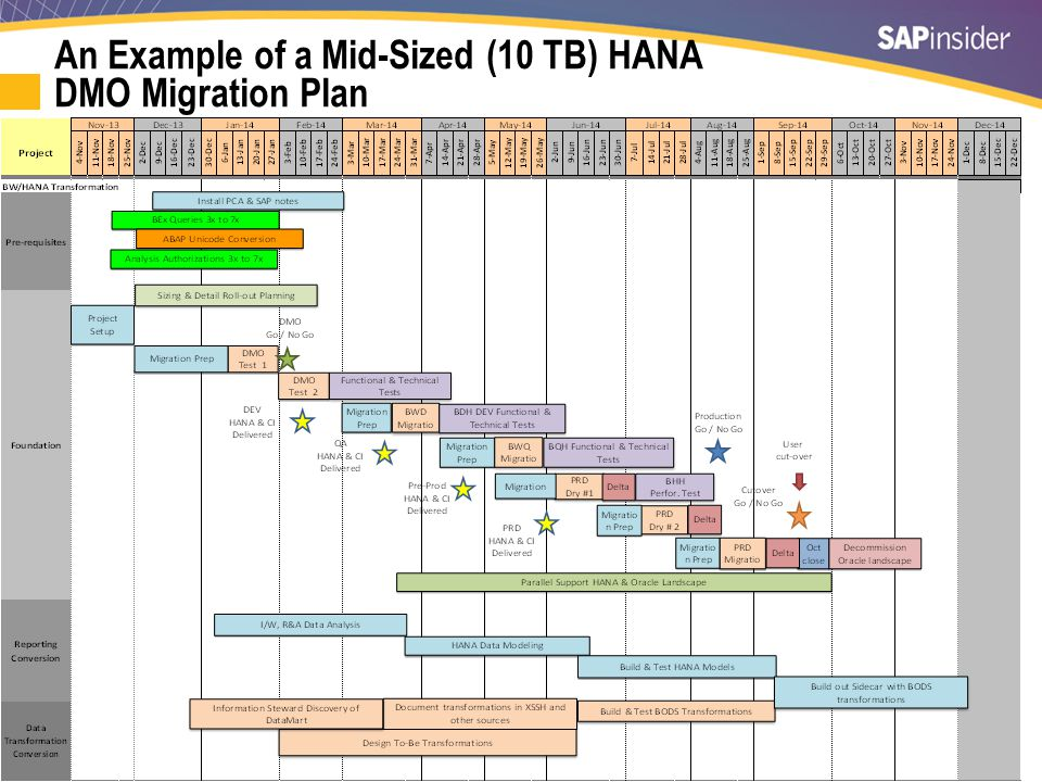 An Example of a Very Large (40 TB) HANA Migration Plan