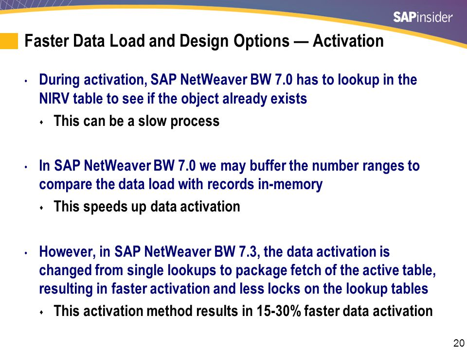 Example: Data Activation and Options