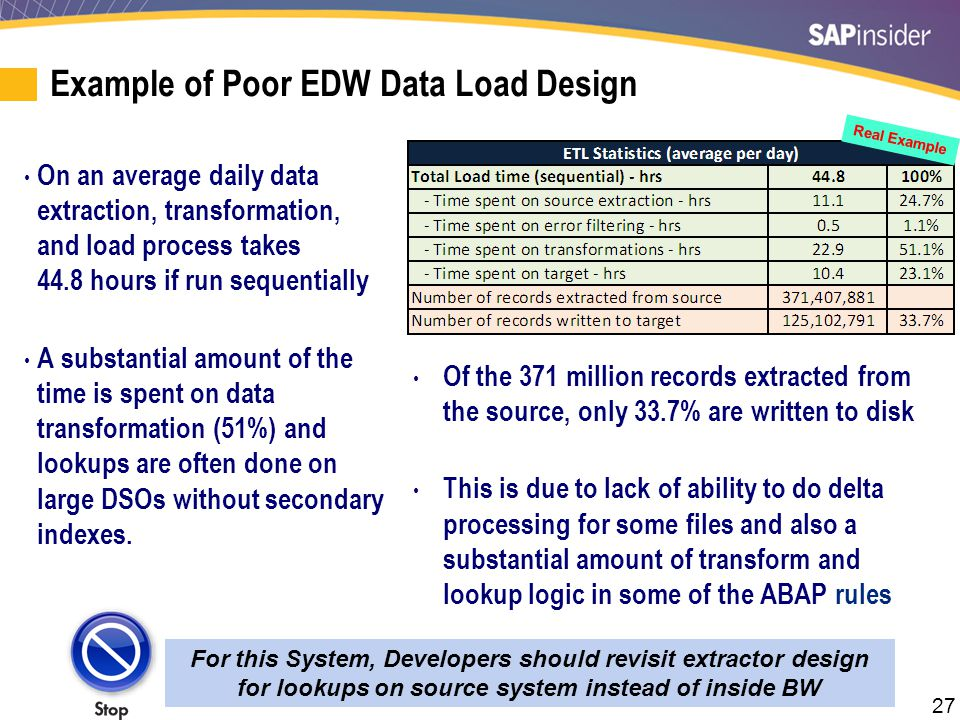 EDW Data Design and Data Modeling Data Loading and Fast Activations
