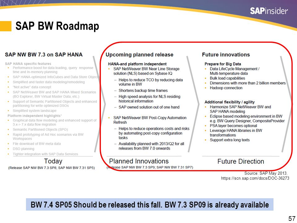 Additional Resources An Introduction to SAP HANA