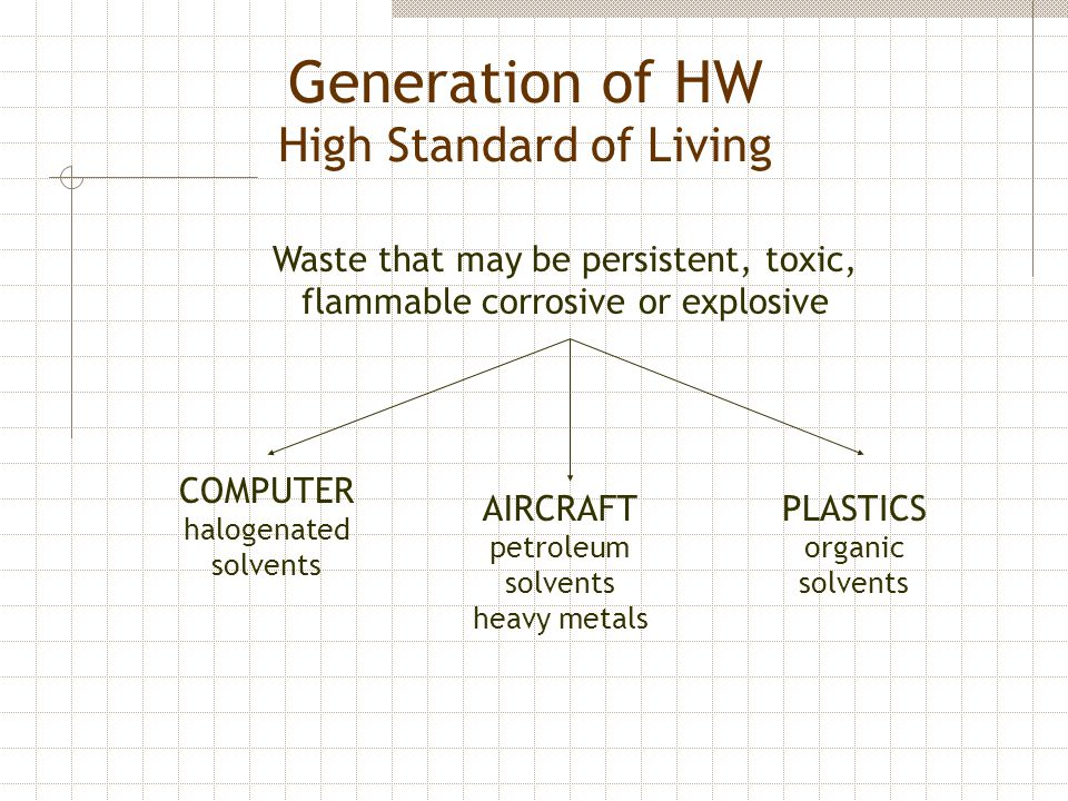 Generation of HW High Standard of Living