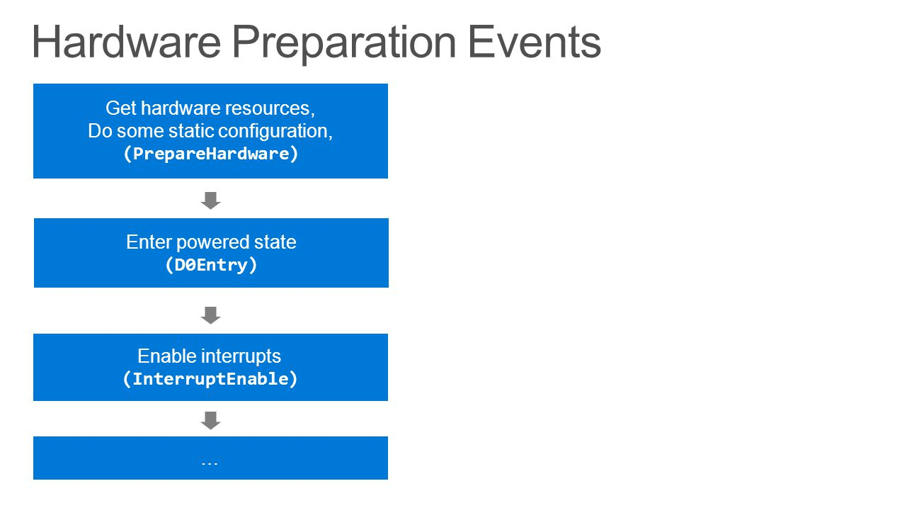 Hardware Preparation Events