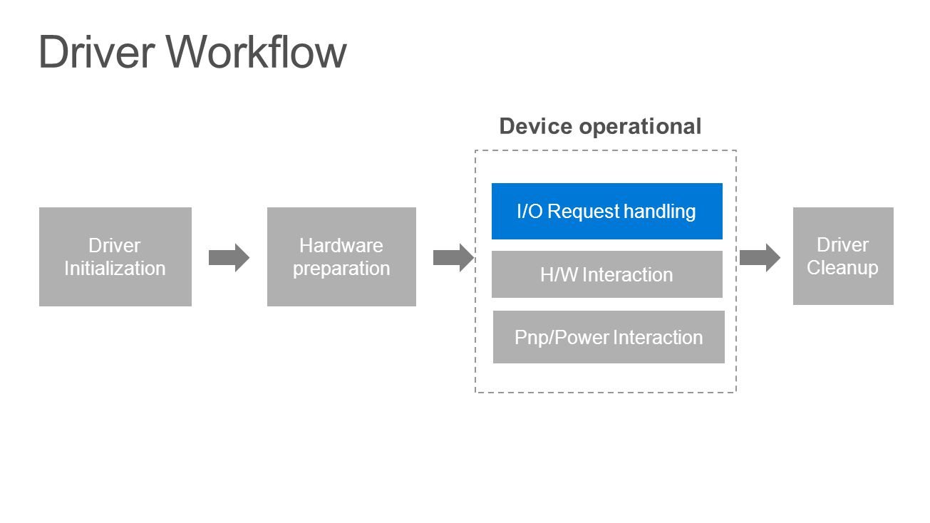 Driver Workflow Device operational I/O Request handling