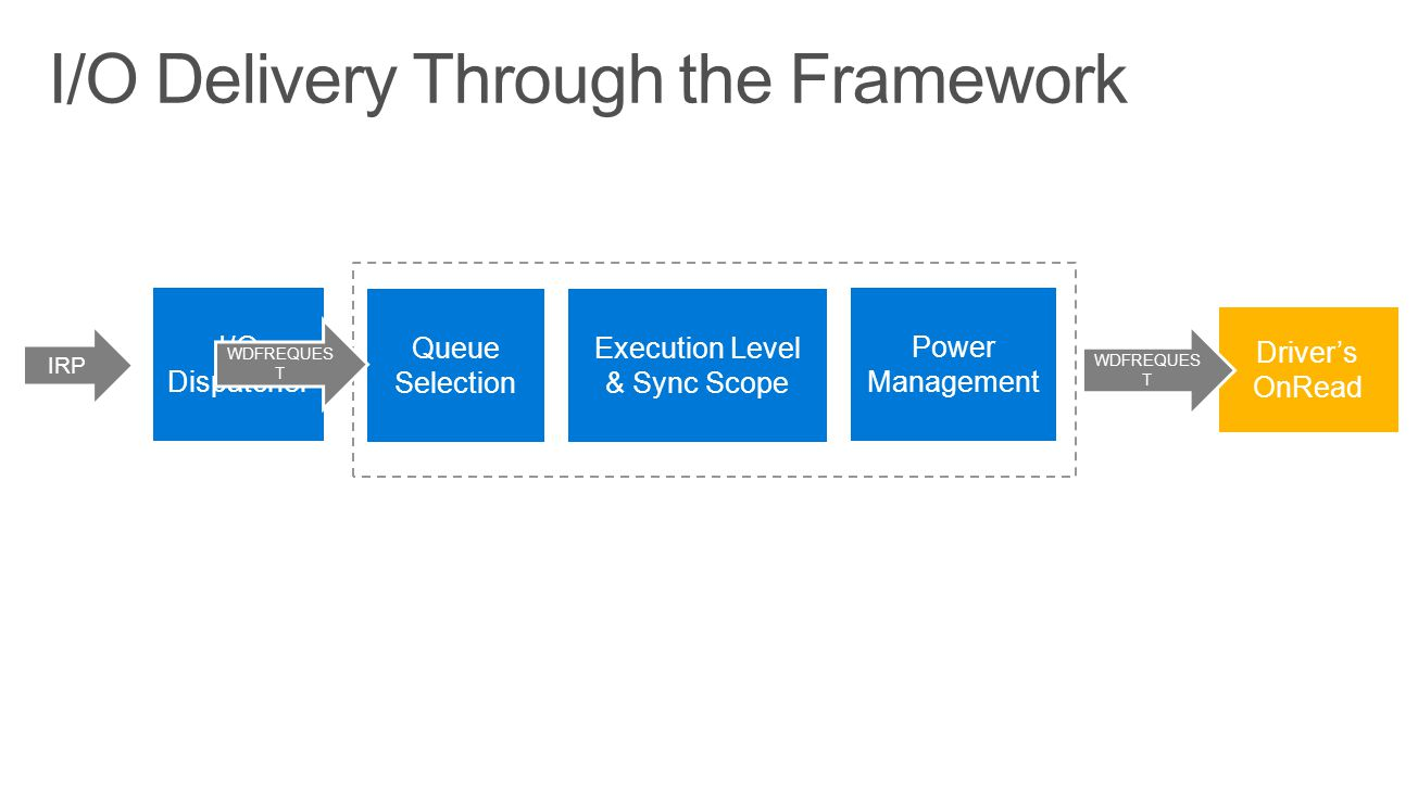 I/O Delivery Through the Framework