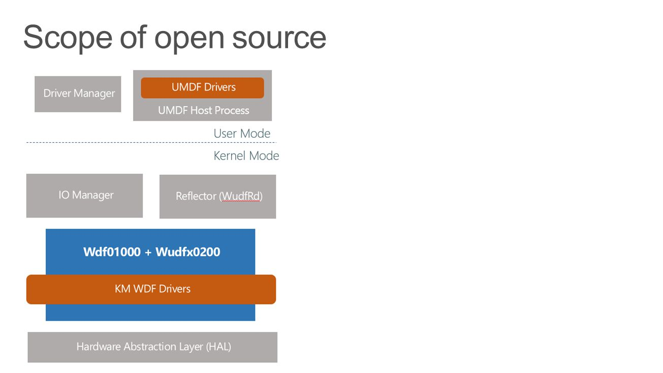 Scope of open source