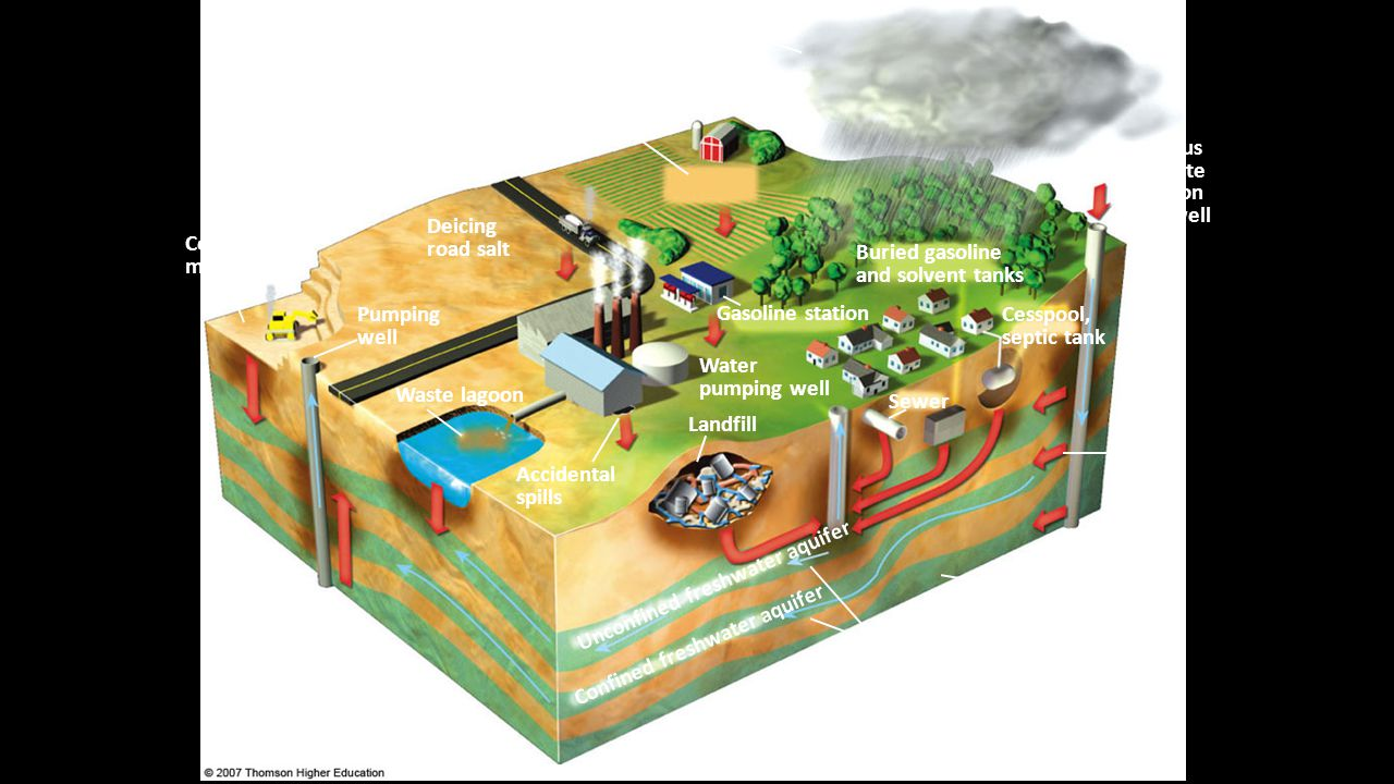 Unconfined freshwater aquifer Confined aquifer
