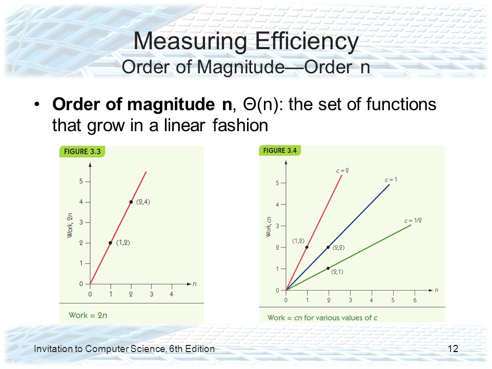 Measuring Efficiency Order of Magnitude—Order n