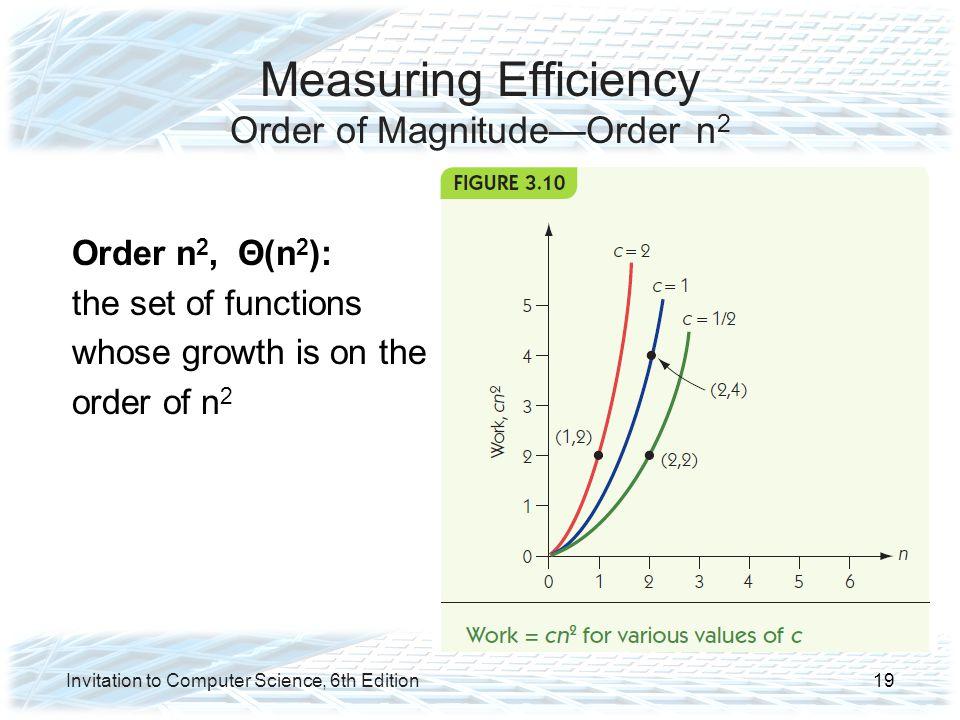 Measuring Efficiency Order of Magnitude—Order n2