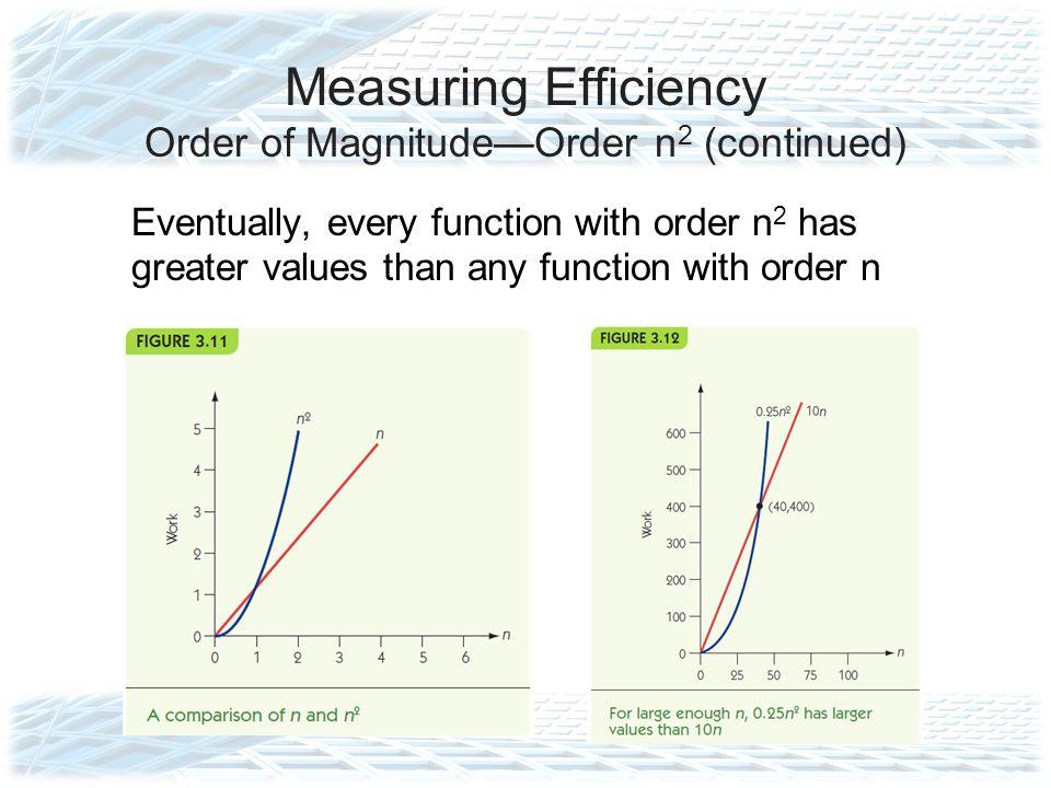Measuring Efficiency Order of Magnitude—Order n2 (continued)