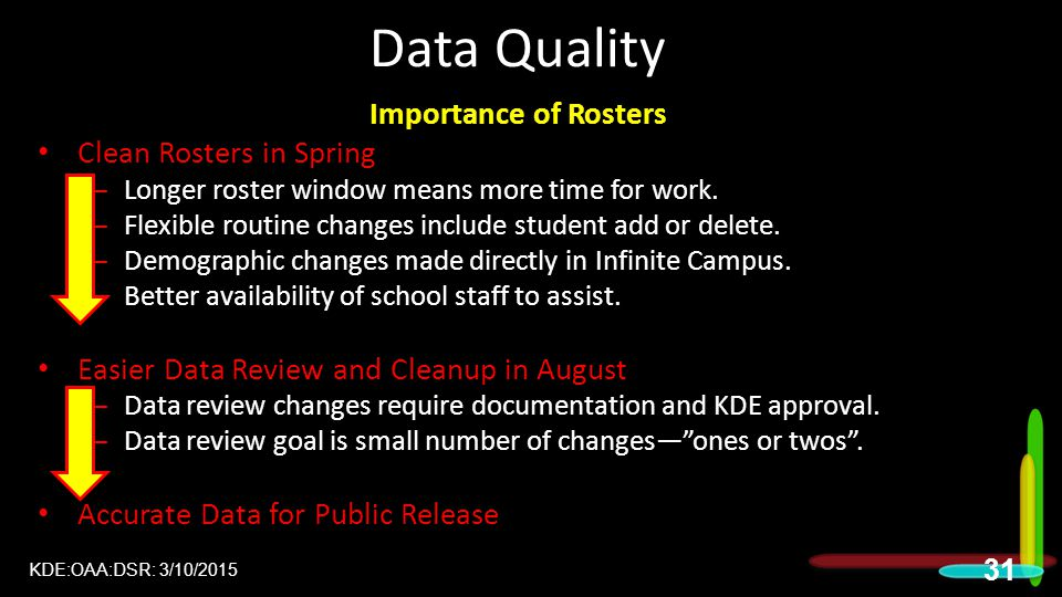 Data Quality Importance of Rosters Clean Rosters in Spring