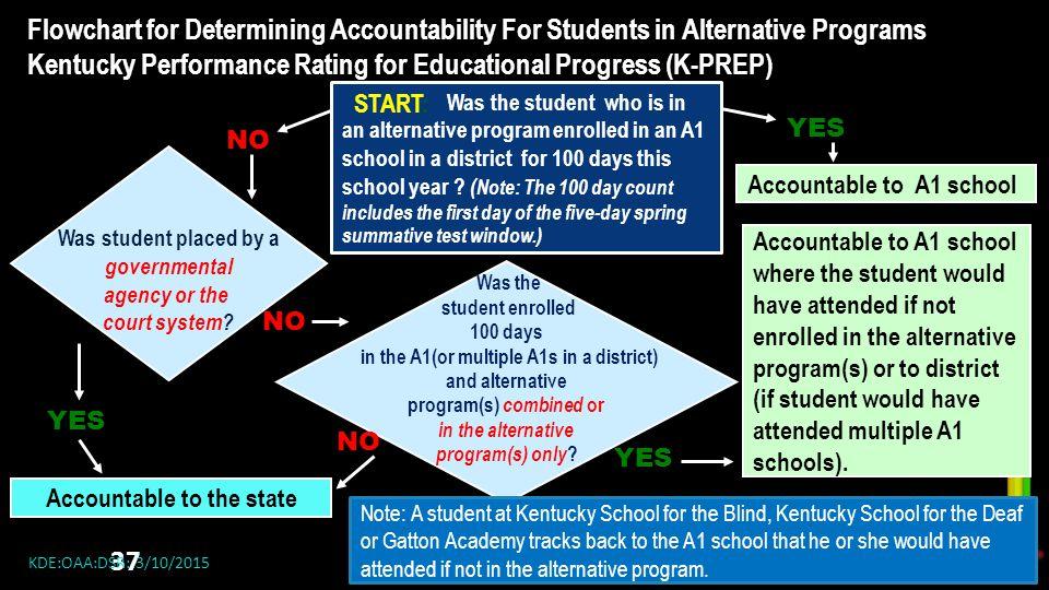 Kentucky Performance Rating for Educational Progress (K-PREP)