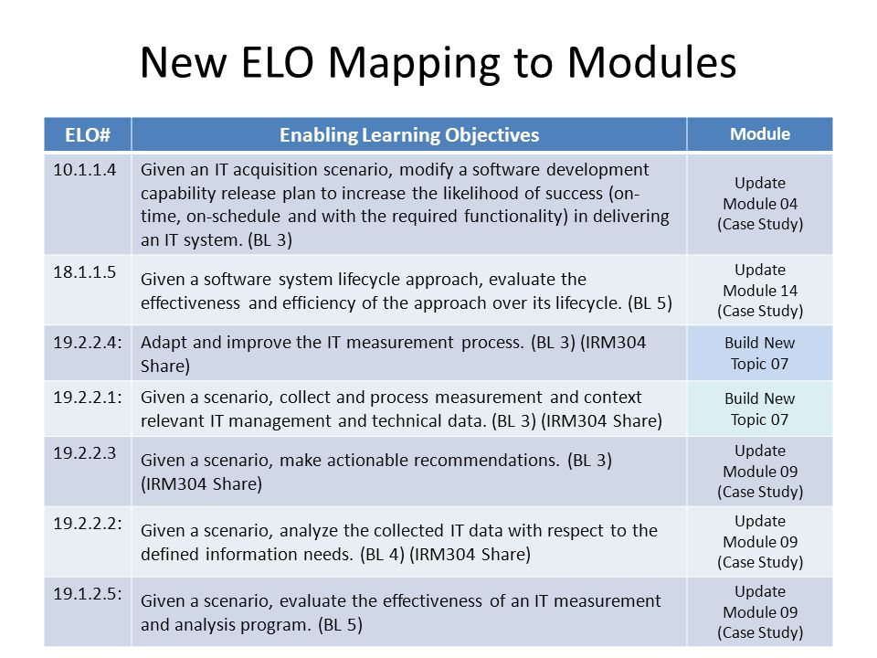 New ELO Mapping to Modules