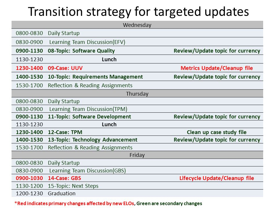 Transition strategy for targeted updates