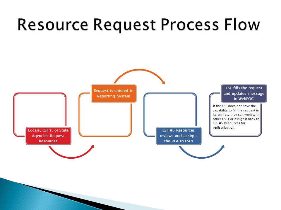 Resource Request Process Flow