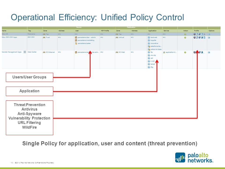 Operational Efficiency: Unified Policy Control