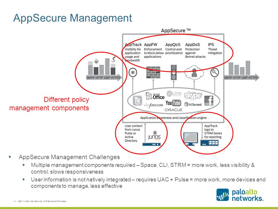 AppSecure Management Different policy management components
