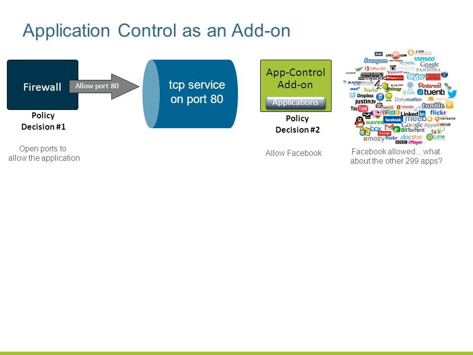 Application Control as an Add-on