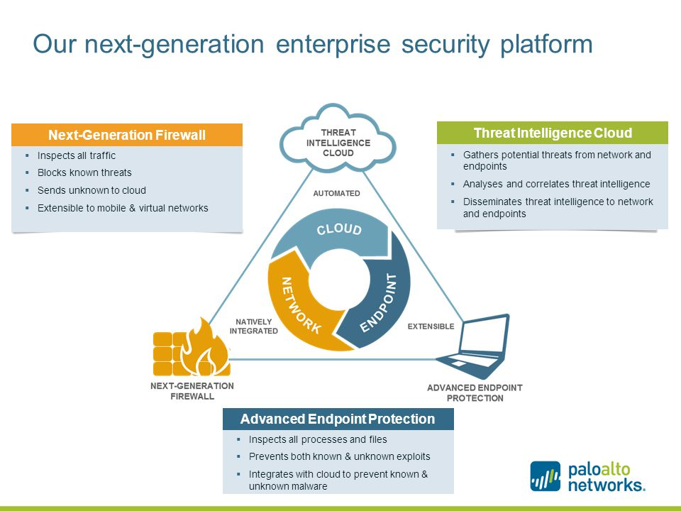 Our next-generation enterprise security platform