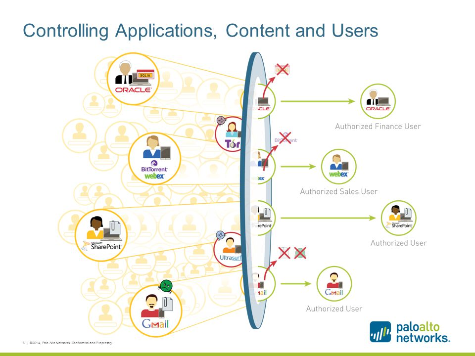 Controlling Applications, Content and Users