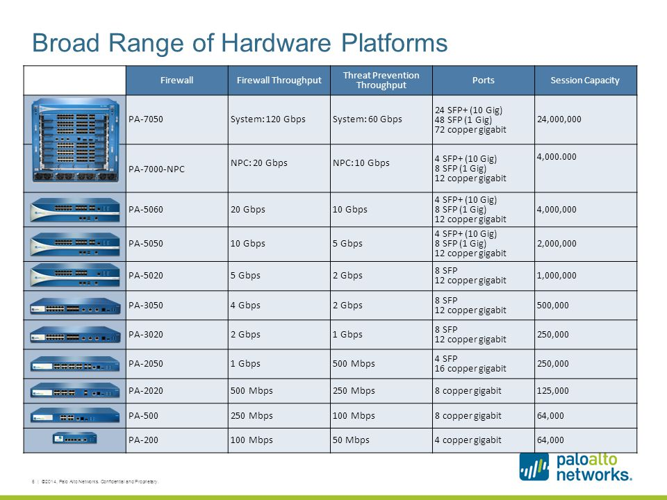 Broad Range of Hardware Platforms