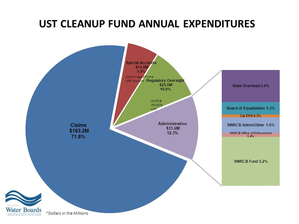 UST Cleanup Fund Annual Expenditures