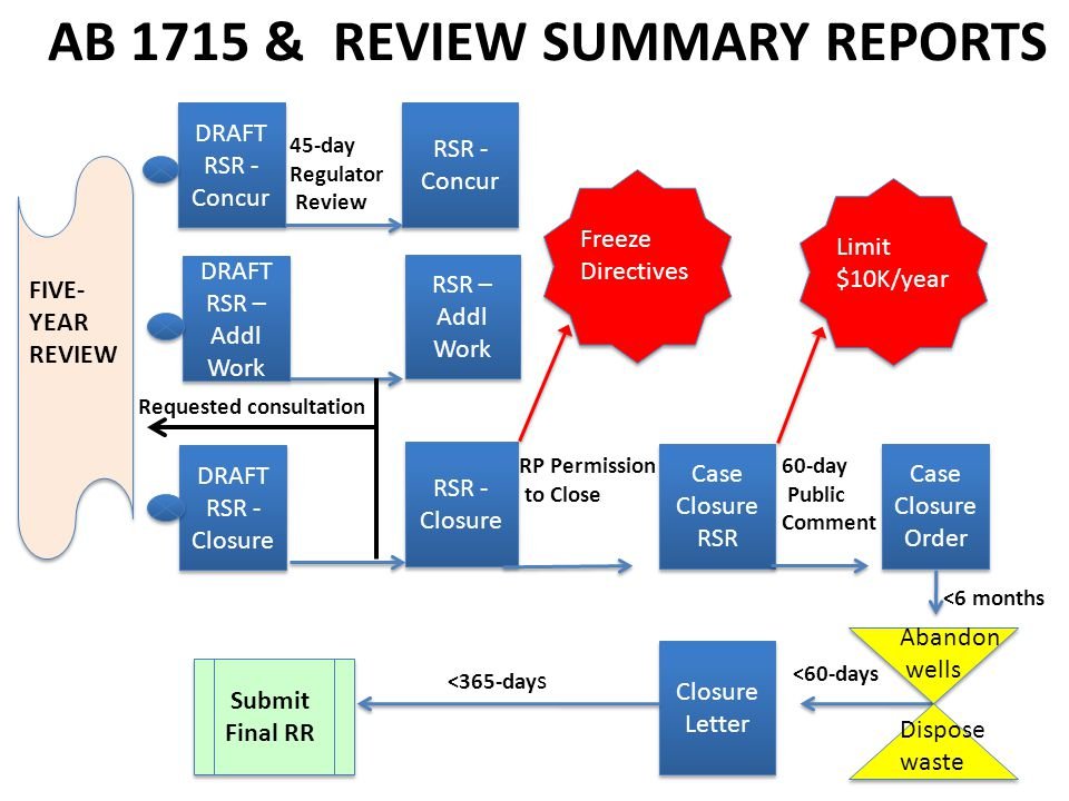 AB 1715 & REVIEW SUMMARY REPORTS