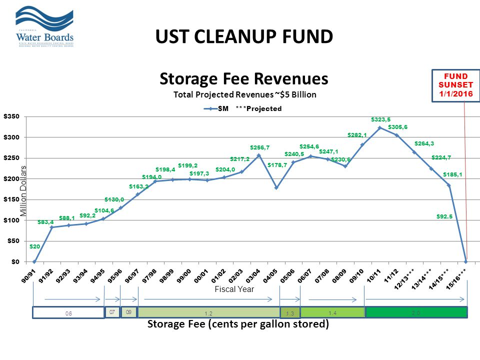 UST CLEANUP FUND Storage Fee (cents per gallon stored) Million Dollars