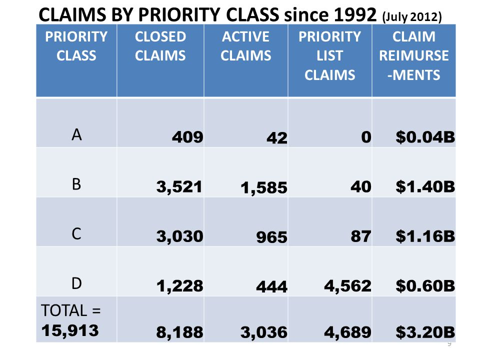 CLAIMS BY PRIORITY CLASS since 1992 (July 2012)