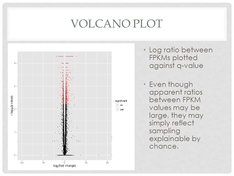 Volcano plot Log ratio between FPKMs plotted against q-value