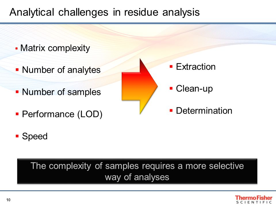 Analytical challenges in residue analysis