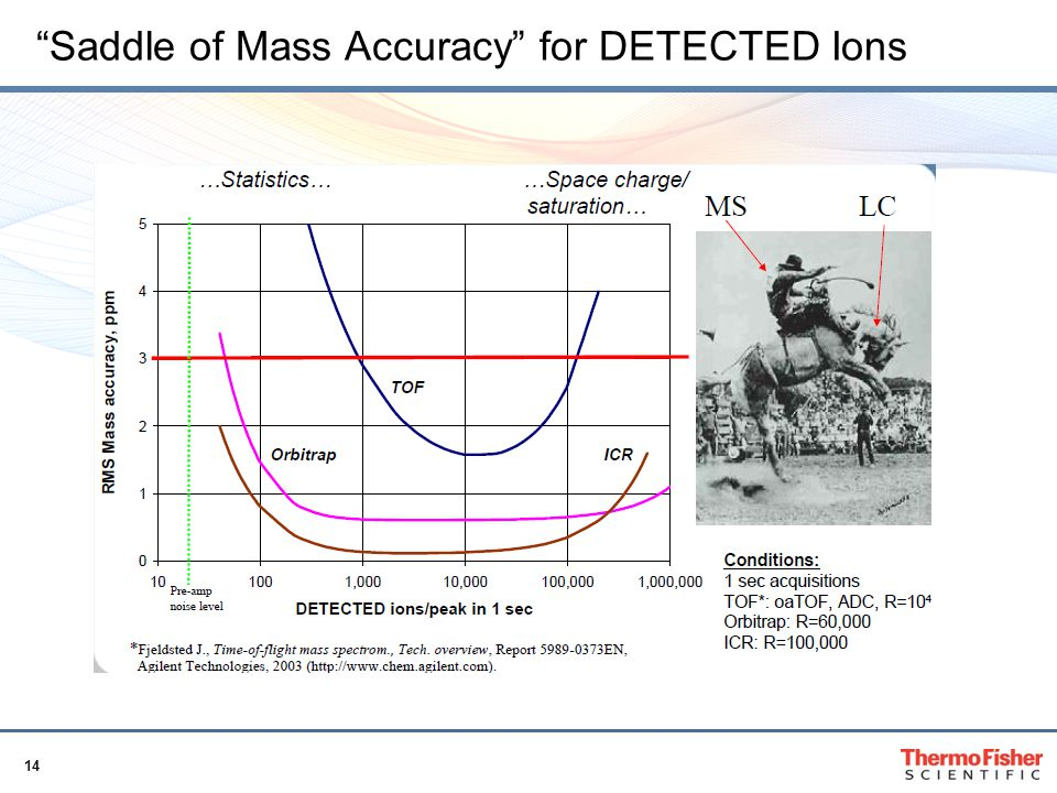 Saddle of Mass Accuracy for DETECTED Ions